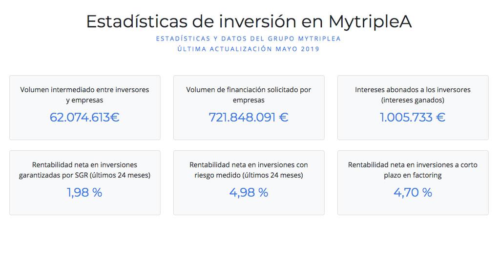 estadísticas mytripleA